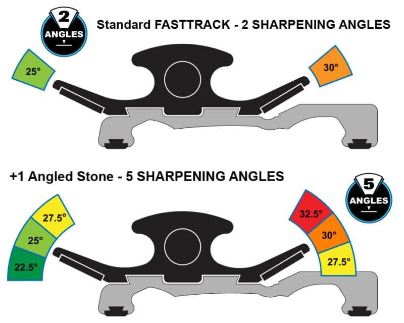 Chisel Sharpener Angles