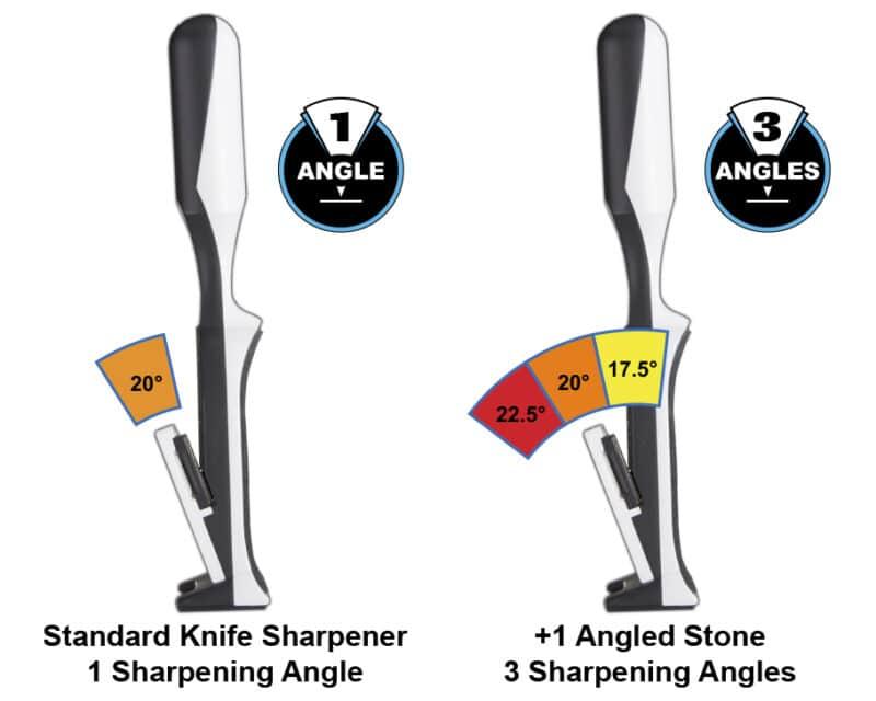 Knife Sharpener Angels
